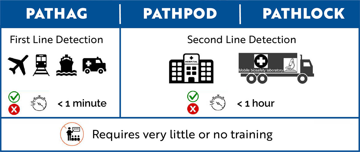 PATHAG, PATHPOD and PATHLOCK require very little or no training